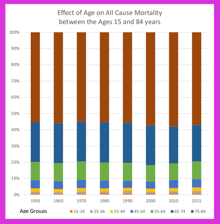 The relative distribution of mortality between age groups has not changed much between 1950 and 2015 inspite of increases in expected life span.