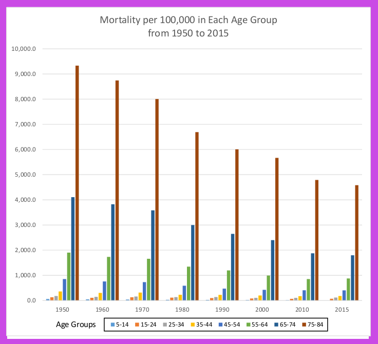 The actual distribution of mortality rates between age groups has decreased substantially between 1950 and 2015 accounting for increases in expected life span.
